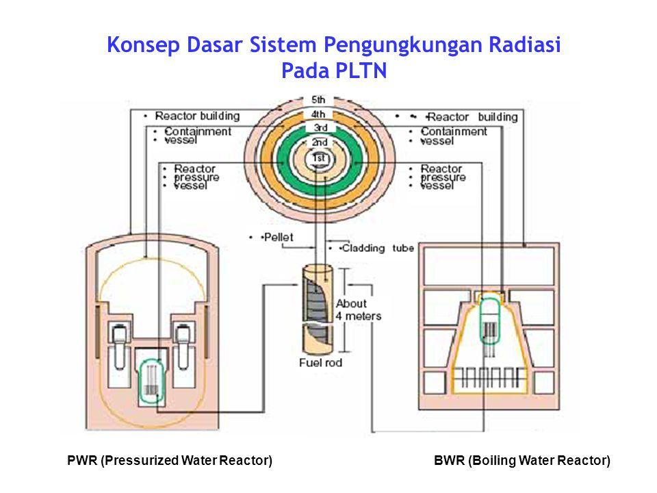 Konsep Dasar Sistem Pengungkungan Radiasi Pada PLTN PWR (Pressurized Water Reactor)BWR (Boiling Water Reactor)