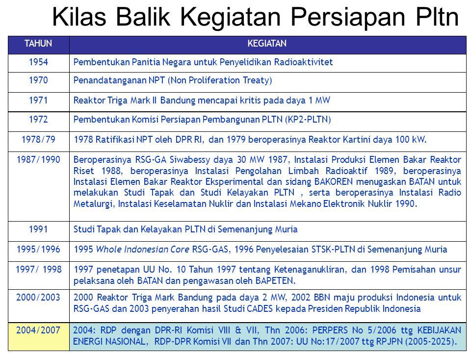 Kilas Balik Kegiatan Persiapan Pltn 2000 Reaktor Triga Mark Bandung pada daya 2 MW, 2002 BBN maju produksi Indonesia untuk RSG-GAS dan 2003 penyerahan