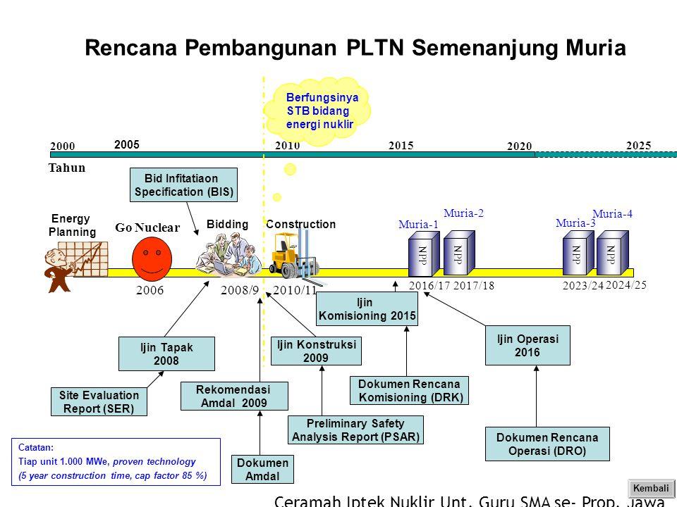 Ceramah Iptek Nuklir Unt. Guru SMA se- Prop. Jawa Timur 2007 Rencana Pembangunan PLTN Semenanjung Muria Go Nuclear 2006 Energy Planning Muria-4 2024/2