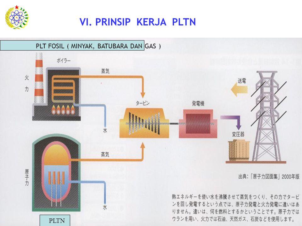 . VI. PRINSIP KERJA PLTN PLT FOSIL ( MINYAK, BATUBARA DAN GAS ) PLTN