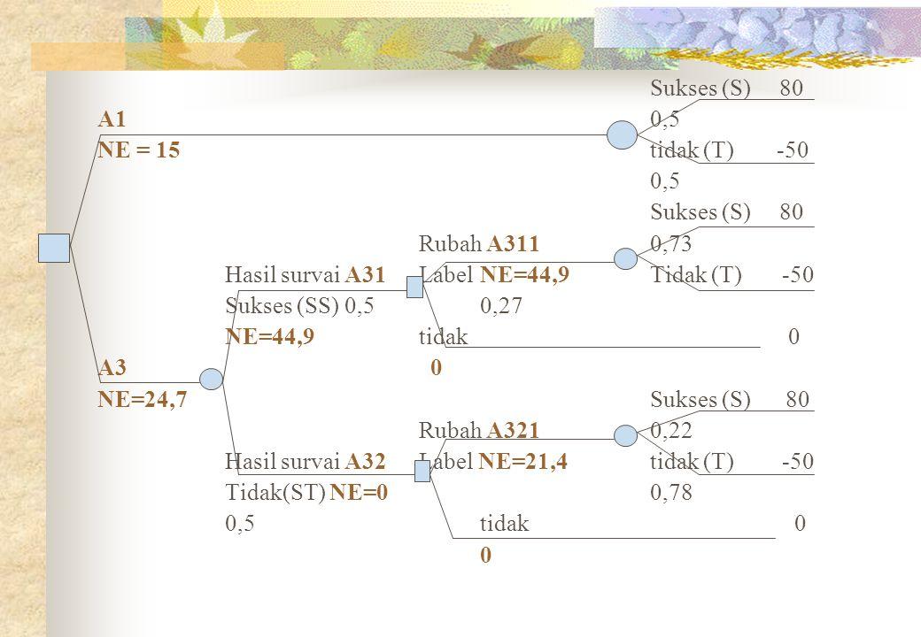 Sukses (S) 80 A10,5 NE = 15tidak (T) -50 0,5 Sukses (S) 80 Rubah A3110,73 Hasil survai A31 LabelNE=44,9Tidak (T) -50 Sukses (SS) 0,50,27 NE=44,9 tidak