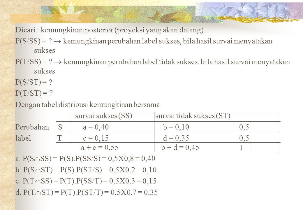 Dicari : kemungkinan posterior (proyeksi yang akan datang) P(S/SS) = ?  kemungkinan perubahan label sukses, bila hasil survai menyatakan sukses P(T/S