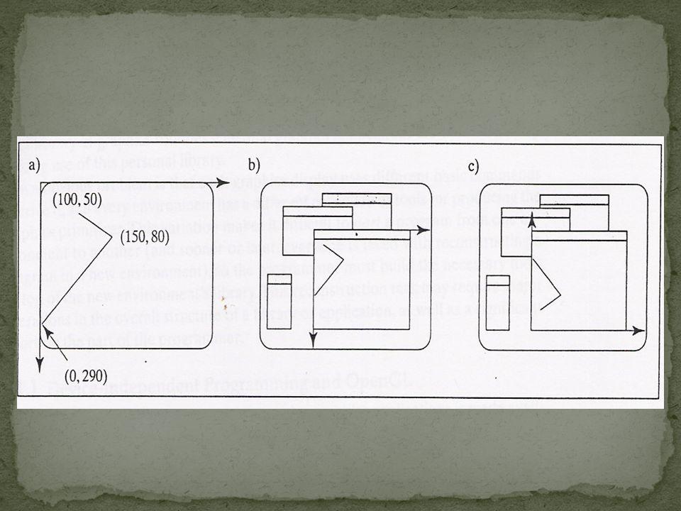 Menggunakan modus 3 glBegin(GL_POINTS); glVertex2i(100,50); glVertex2i(100,130); glVertex2i(150,130); glEnd();