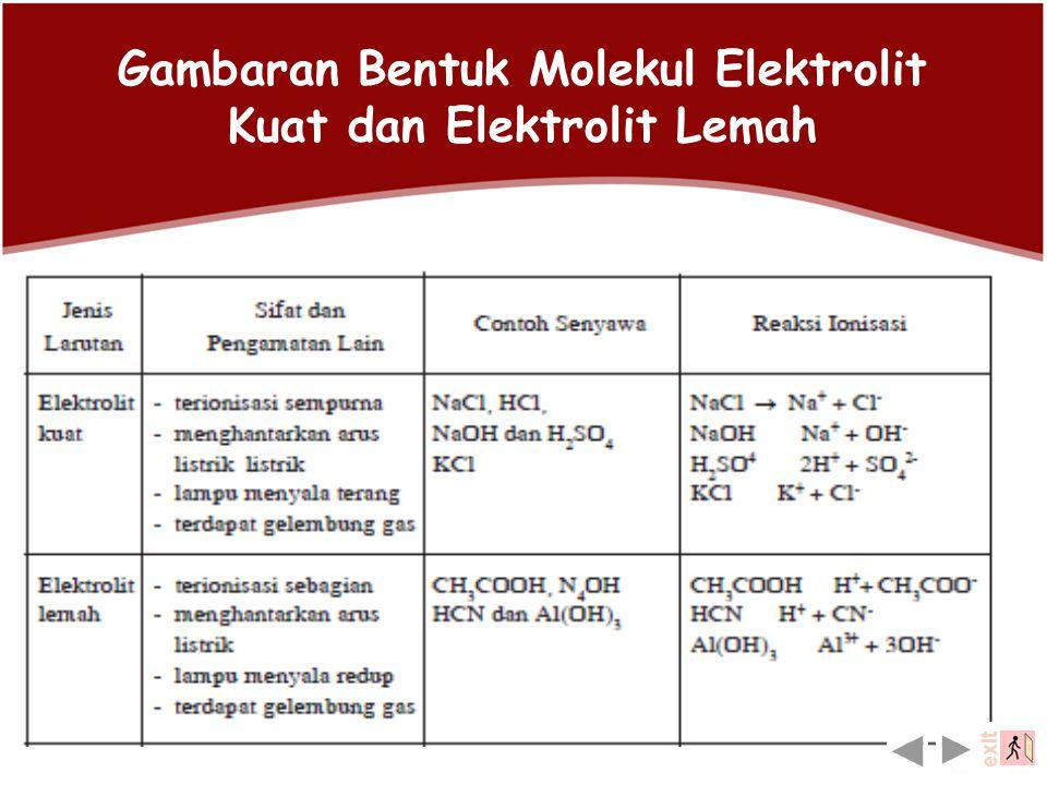 Yang tergolong elektrolit lemah: a. Asam-asam lemah, seperti : CH3COOH, HCN, H2CO3, H2S dan lain-lain b. Basa-basa lemah seperti : NH4OH, Ni(OH)2 dan