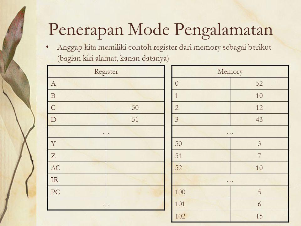 Penerapan Mode Pengalamatan Anggap kita memiliki contoh register dari memory sebagai berikut (bagian kiri alamat, kanan datanya) Register A B C50 D51