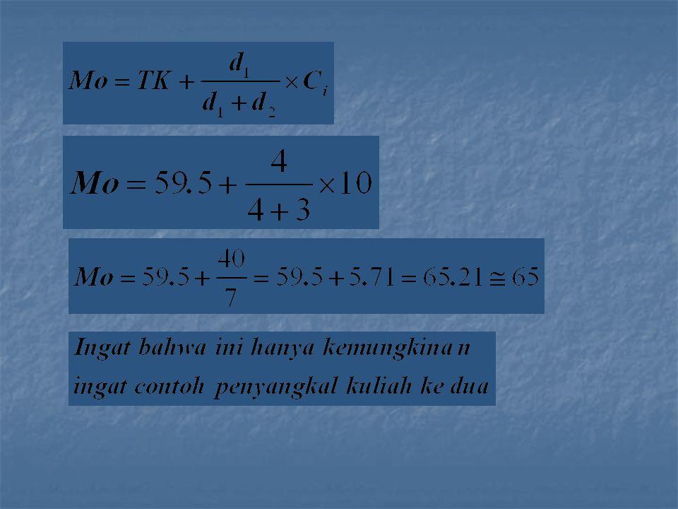 DISTRIBUSI SIMETRIS Distribusi simetris, yang berarti luas kurva disebelah kiri nilai rata-rata sama dengan luas kurva disebelah kanan nilai rata-rata.