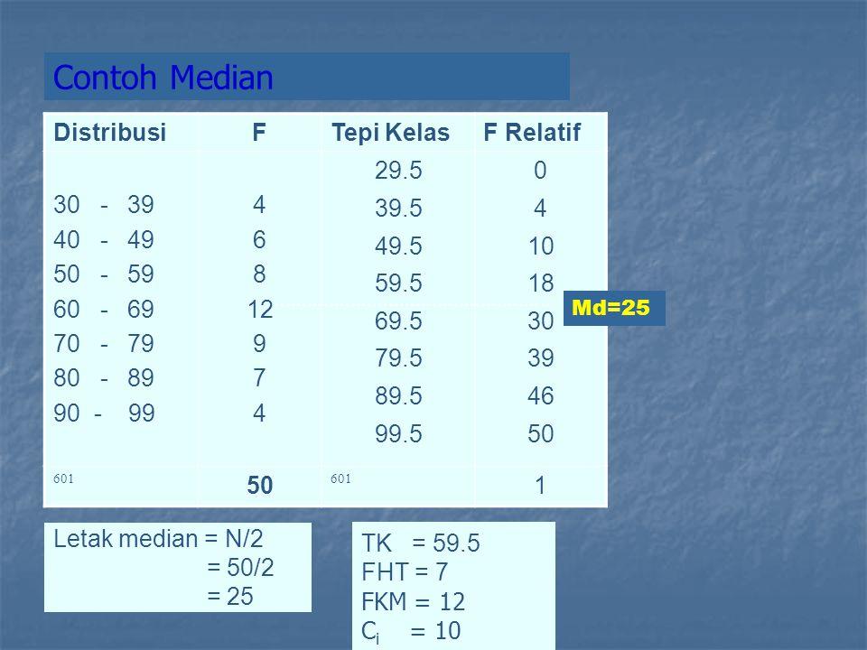 DistribusiFTepi KelasF Relatif 30 - 39 40 - 49 50 - 59 60 - 69 70 - 79 80 - 89 90 - 99 4 6 8 12 9 7 4 29.5 39.5 49.5 59.5 69.5 79.5 89.5 99.5 0 4 10 18 30 39 46 50 601 50 601 1 Letak median = N/2 = 50/2 = 25 Md=25 Contoh Median TK = 59.5 FHT = 7 FKM = 12 C i = 10