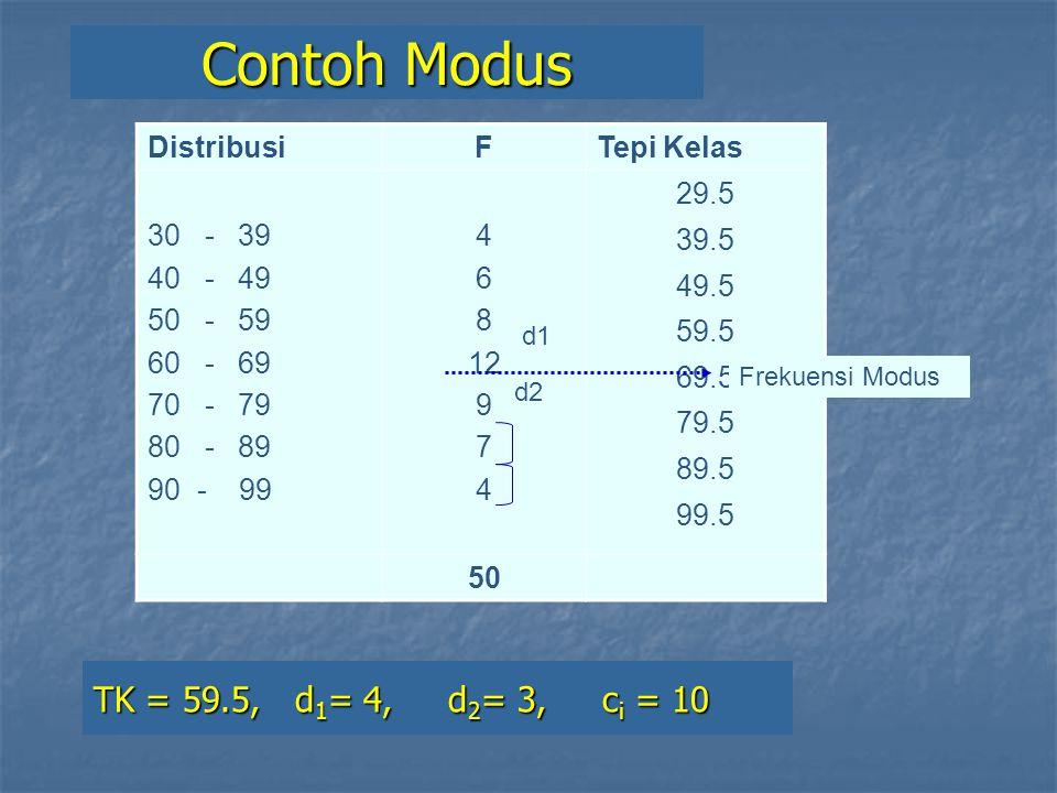 DistribusiFTepi Kelas 30 - 39 40 - 49 50 - 59 60 - 69 70 - 79 80 - 89 90 - 99 4 6 8 12 9 7 4 29.5 39.5 49.5 59.5 69.5 79.5 89.5 99.5 50 Contoh Modus Frekuensi Modus d1 d2 TK = 59.5, d 1 = 4, d 2 = 3, c i = 10