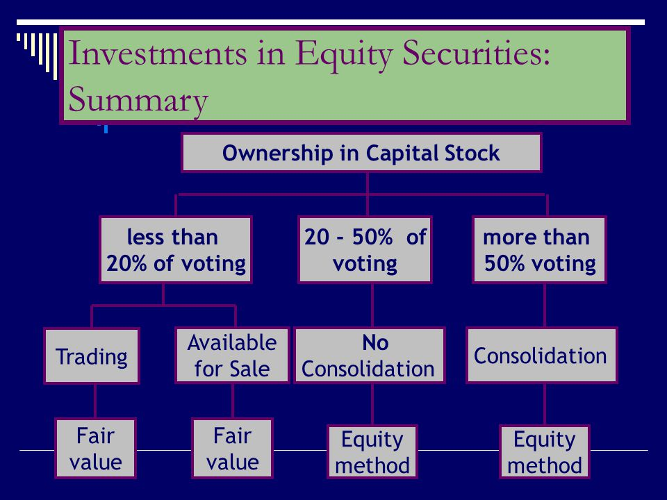 Ownership in Capital Stock less than 20% of voting 20 - 50% of voting more than 50% voting Trading Available for Sale Equity method Consolidation Fair