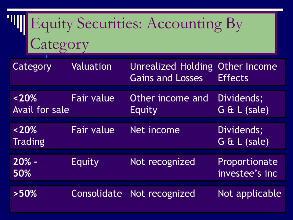 CategoryValuationUnrealized HoldingOther Income Gains and LossesEffects <20%Fair valueOther income andDividends; Avail for saleEquityG & L (sale) <20%
