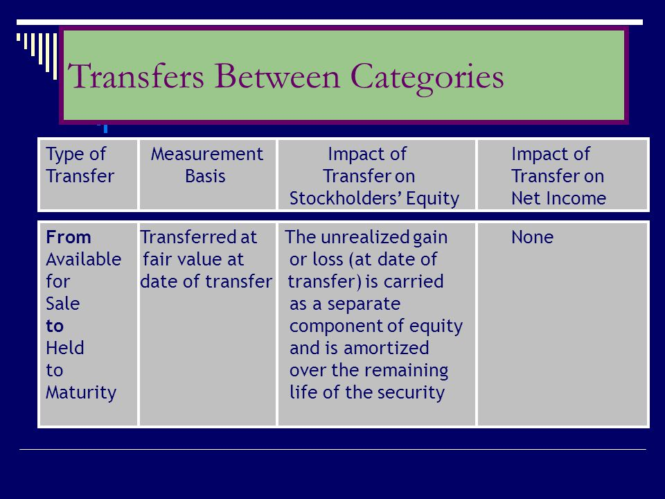 Type of Measurement Impact ofImpact of Transfer Basis Transfer onTransfer on Stockholders' EquityNet Income From Transferred at The unrealized gainNon