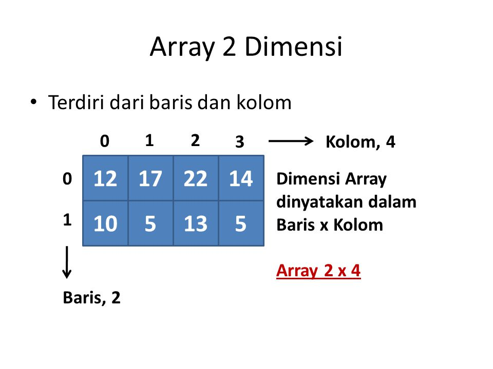 Operasi Pada Array 2 Dimensi Untuk menyalin isi matriks ke matriks lainnya harus menyalin setiap elemen (baris dan kolom) int data[2][3] = {{1,2,3}, {2,2,2}}; int salinan[2][3]; salinan = data;  Proses ini salah !!