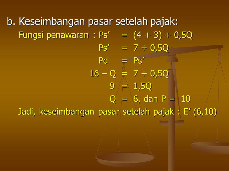 b. Keseimbangan pasar setelah pajak: Fungsi penawaran : Ps'= (4 + 3) + 0,5Q Ps'= 7 + 0,5Q Pd= Ps' 16 – Q= 7 + 0,5Q 9= 1,5Q Q= 6, dan P = 10 Jadi, kese