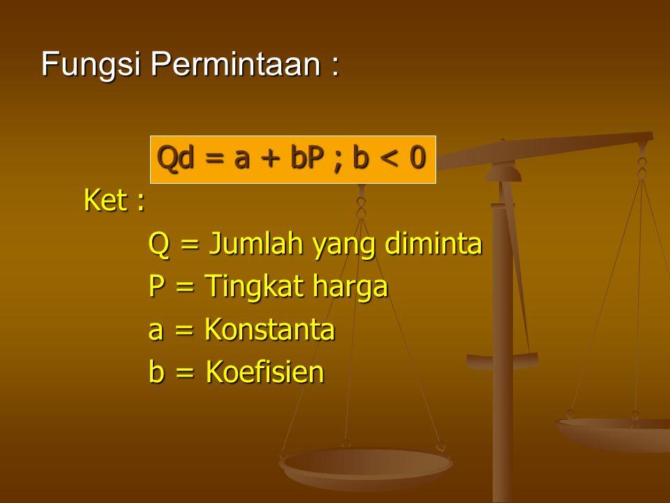Contoh : Fungsi permintaan : Qd = 50 - 1/2 P Gambar 1 : Kurva permintaan P 100 0 50 Q