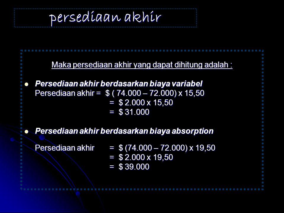 Laporan laba rugi berdasarkan Absorption cost ZIEMBLE COMPANY LAPORAN LABA RUGI UNTUK PERIODE XXXX DENGAN METODE ABSORPTION COSTING Penjualan 1.512.000 Dikurangi : Harga pokok penjualan ( 19,50 x 72.000) (1.404.000) Harga pokok penjualan ( 19,50 x 72.000) (1.404.000) Margin kontribusi 108.000 Dikurangi : Beban penjualan dan administratif (84.000) Beban penjualan dan administratif (84.000) Laba bersih 24.000