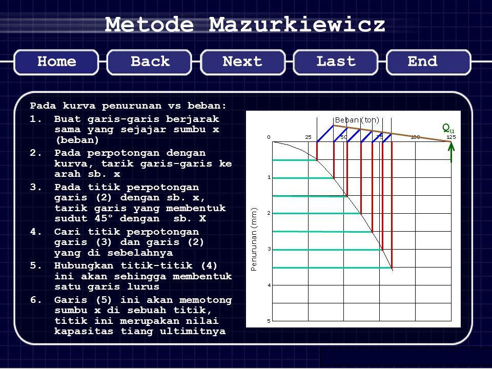 Metode Mazurkiewicz QuQu Pada kurva penurunan vs beban: 1.Buat garis-garis berjarak sama yang sejajar sumbu x (beban) 2.Pada perpotongan dengan kurva,