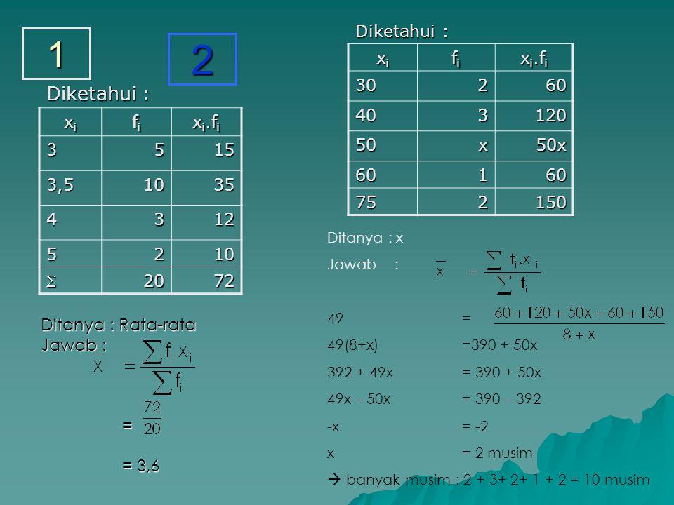 Ditanya : Rata-rata Jawab : = = 3,6 = 3,6 Diketahui : xixixixi fifififi x i.f i 30260 403120 50x50x 60160 752150 Diketahui : xixixixi fifififi x i.f i 3515 3,51035 4312 5210 2072 Ditanya : x Jawab : 49 = 49(8+x) =390 + 50x 392 + 49x = 390 + 50x 49x – 50x = 390 – 392 -x= -2 x= 2 musim  banyak musim : 2 + 3+ 2+ 1 + 2 = 10 musim 1 2