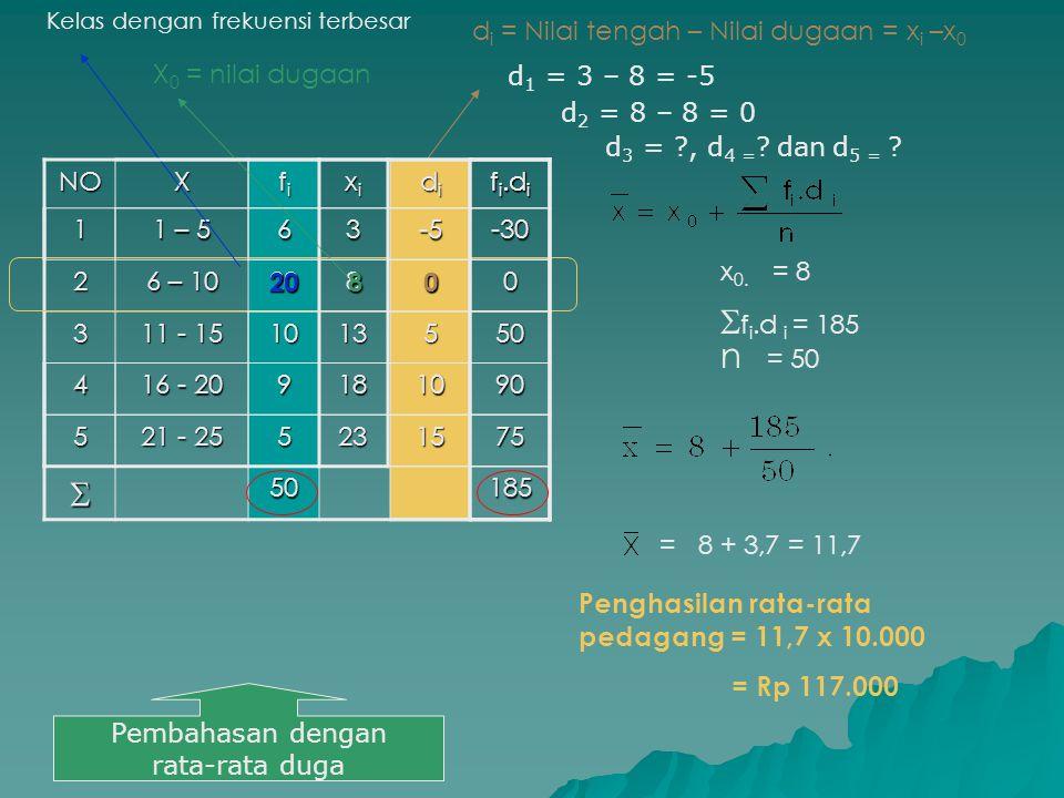 f i.d i NOX fifififi1 1 – 5 6 2 6 – 10 20 3 11 - 15 10 4 16 - 20 9 5 21 - 25 5  f i.d i = 185 n = 50 = 8 + 3,7 = 11,7 Penghasilan rata-rata pedagang = 11,7 x 10.000 = Rp 117.000 x 0.