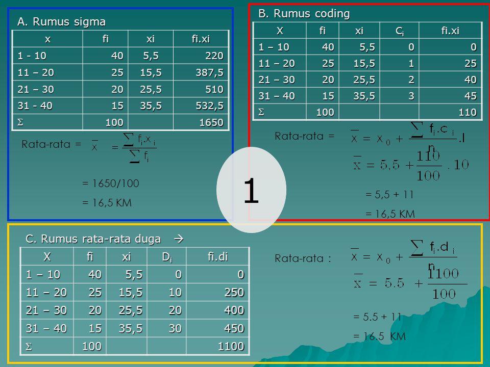 A. Rumus sigma xfixifi.xi 1 - 10 405,5220 11 – 20 2515,5387,5 21 – 30 2025,5510 31 - 40 1535,5532,5 1001650 B. Rumus coding Xfixi CiCiCiCifi.xi 1 – 1