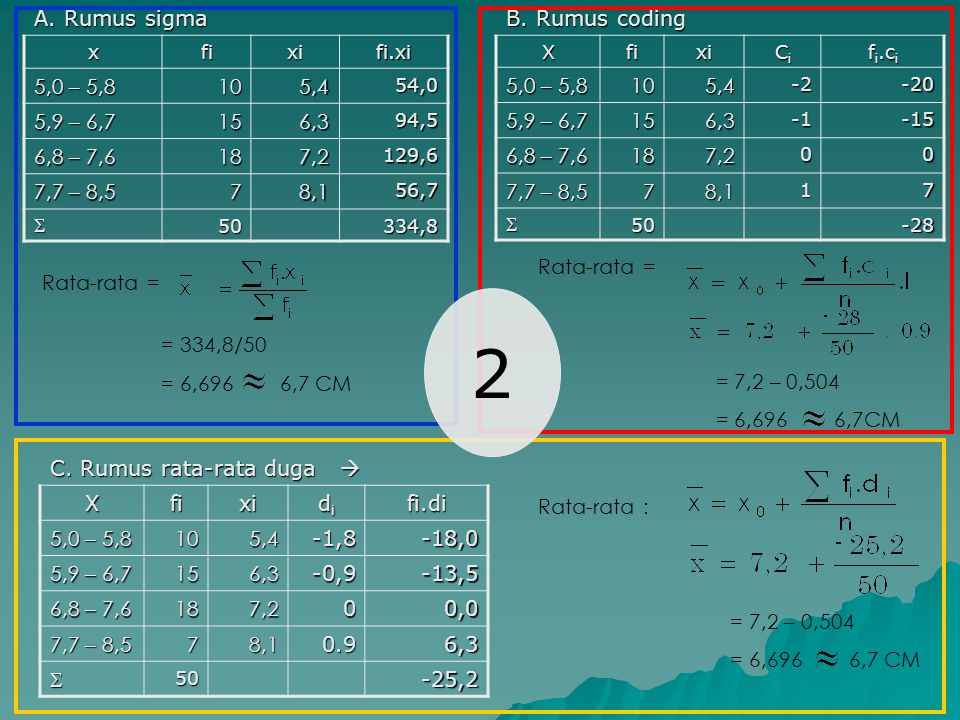 A. Rumus sigma xfixifi.xi 5,0 – 5,8 105,454,0 5,9 – 6,7 156,394,5 6,8 – 7,6 187,2129,6 7,7 – 8,5 78,156,7 50334,8 B. Rumus coding Xfixi CiCiCiCi f i.