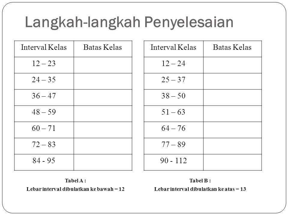 Langkah-langkah Penyelesaian Interval KelasBatas Kelas 12 – 23 24 – 35 36 – 47 48 – 59 60 – 71 72 – 83 84 - 95 Interval KelasBatas Kelas 12 – 24 25 –