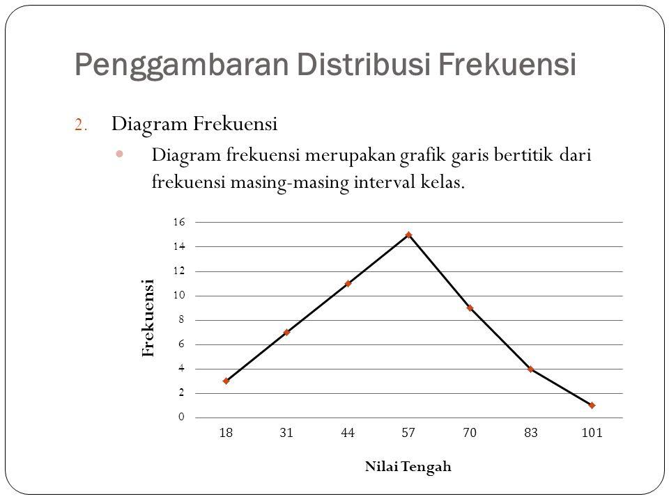 2. Diagram Frekuensi Diagram frekuensi merupakan grafik garis bertitik dari frekuensi masing-masing interval kelas.