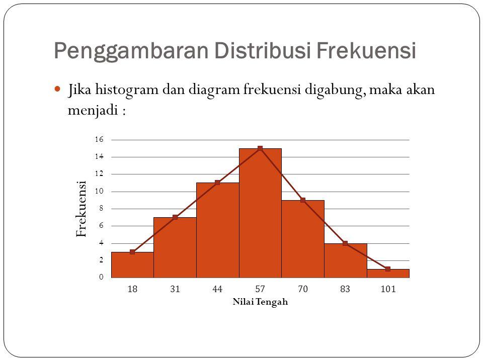Penggambaran Distribusi Frekuensi Jika histogram dan diagram frekuensi digabung, maka akan menjadi :