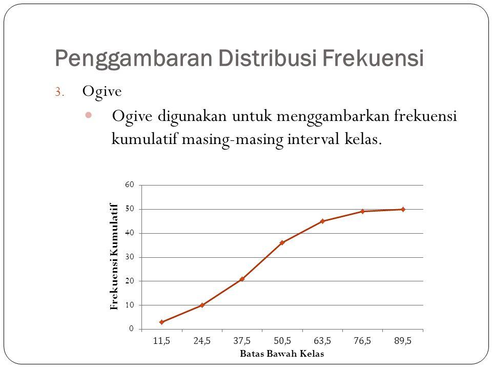 Penggambaran Distribusi Frekuensi 3. Ogive Ogive digunakan untuk menggambarkan frekuensi kumulatif masing-masing interval kelas.