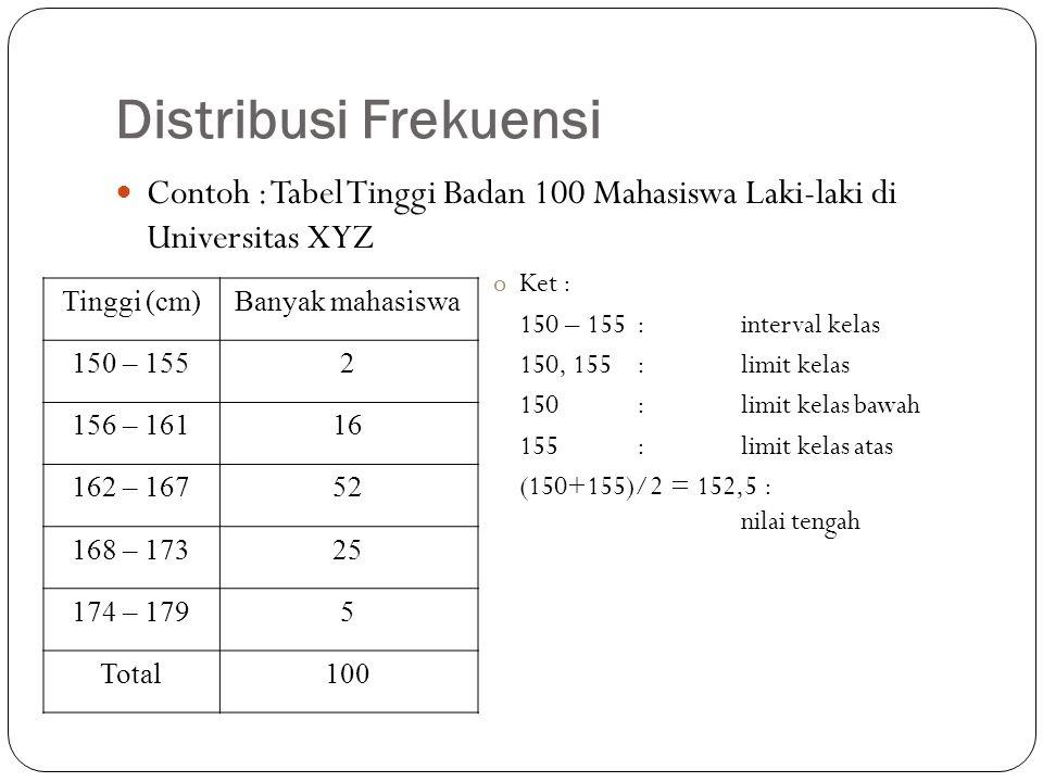 Continue… Interval kelas 150-155 menunjukkan bahwa tinggi badan yang tercakup adalah 149.5 cm sampai dengan 155.5 cm, sehingga : oKet : 149.5, 155.5: batas kelas 155,5-149,5 = 6: lebar interval kelas = c 5:banyak interval kelas = k TinggiBatas KelasBanyak mahasiswa 150 – 155149.5 – 155.52 156 – 161155.5 – 161.516 162 – 167161.5 – 167.552 168 – 173167.5 – 173.525 174 – 179173.5 – 179.55 Total100