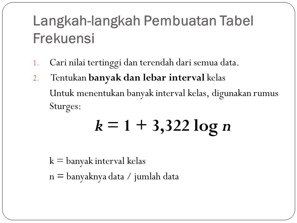 Langkah-langkah Pembuatan Tabel Frekuensi Untuk menentukan lebar interval kelas, digunakan rumus: c = (nilai tertinggi – nilai terendah)/k c : lebar interval kelas k : banyak interval kelas atau jumlah kelas n : banyaknya data atau jumlah data 3.