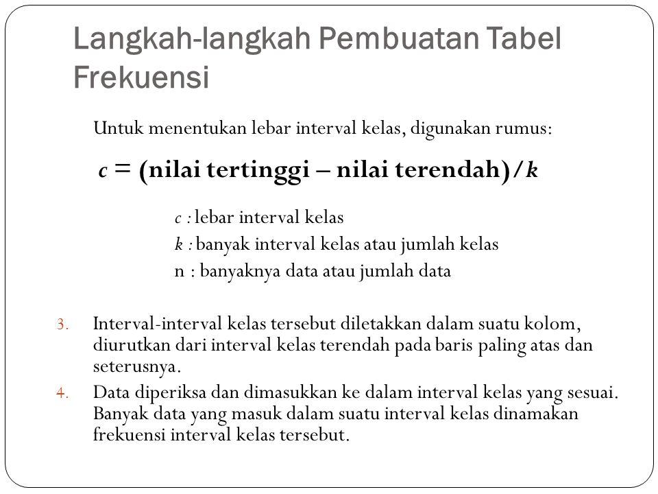 Langkah-langkah Pembuatan Tabel Frekuensi Untuk menentukan lebar interval kelas, digunakan rumus: c = (nilai tertinggi – nilai terendah)/k c : lebar i