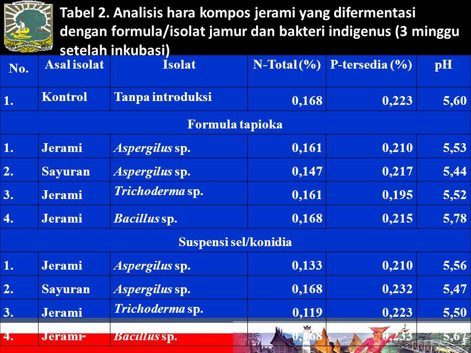 No. Asal isolatIsolatN-Total (%)P-tersedia (%)pH 1.