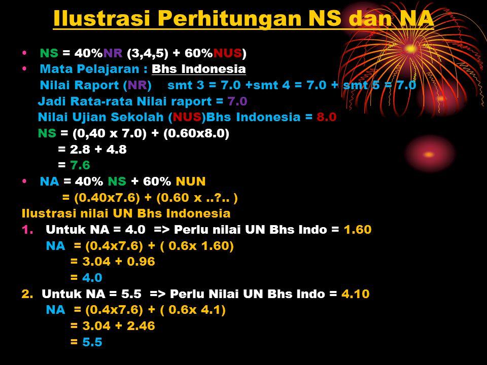 Ilustrasi Perhitungan NS dan NA NS = 40%NR (3,4,5) + 60%NUS) Mata Pelajaran : Bhs Indonesia Nilai Raport (NR)smt 3 = 7.0 +smt 4 = 7.0 + smt 5 = 7.0 Jadi Rata-rata Nilai raport = 7.0 Nilai Ujian Sekolah (NUS)Bhs Indonesia = 8.0 NS = (0,40 x 7.0) + (0.60x8.0) = 2.8 + 4.8 = 7.6 NA = 40% NS + 60% NUN = (0.40x7.6) + (0.60 x.. ..