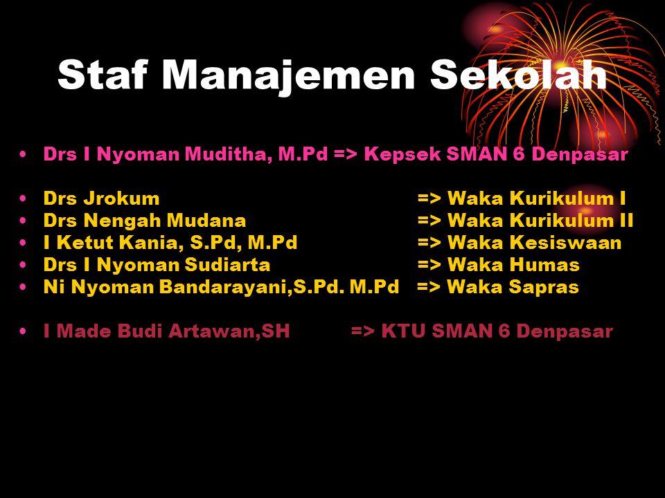 Staf Manajemen Sekolah Drs I Nyoman Muditha, M.Pd => Kepsek SMAN 6 Denpasar Drs Jrokum => Waka Kurikulum I Drs Nengah Mudana => Waka Kurikulum II I Ketut Kania, S.Pd, M.Pd => Waka Kesiswaan Drs I Nyoman Sudiarta => Waka Humas Ni Nyoman Bandarayani,S.Pd.