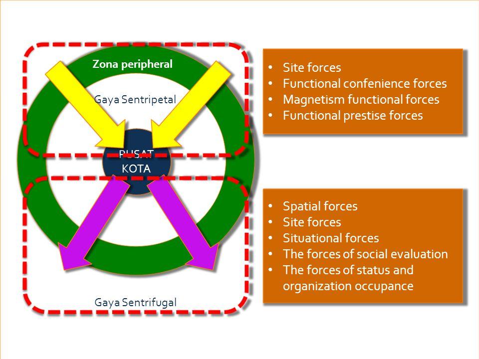 PUSAT KOTA Zona peripheral Gaya Sentrifugal Gaya Sentripetal Site forces Functional confenience forces Magnetism functional forces Functional prestise