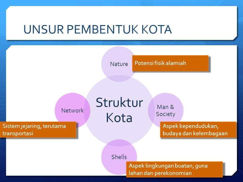 UNSUR PEMBENTUK KOTA Struktur Kota Nature Man & Society ShellsNetwork Potensi fisik alamiah Aspek kependudukan, budaya dan kelembagaan Aspek lingkunga