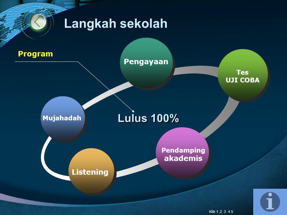 Pengayaan Tes UJI COBA Pendamping akademis Listening Lulus 100% Program Mujahadah Klik 1,2 3 4 5