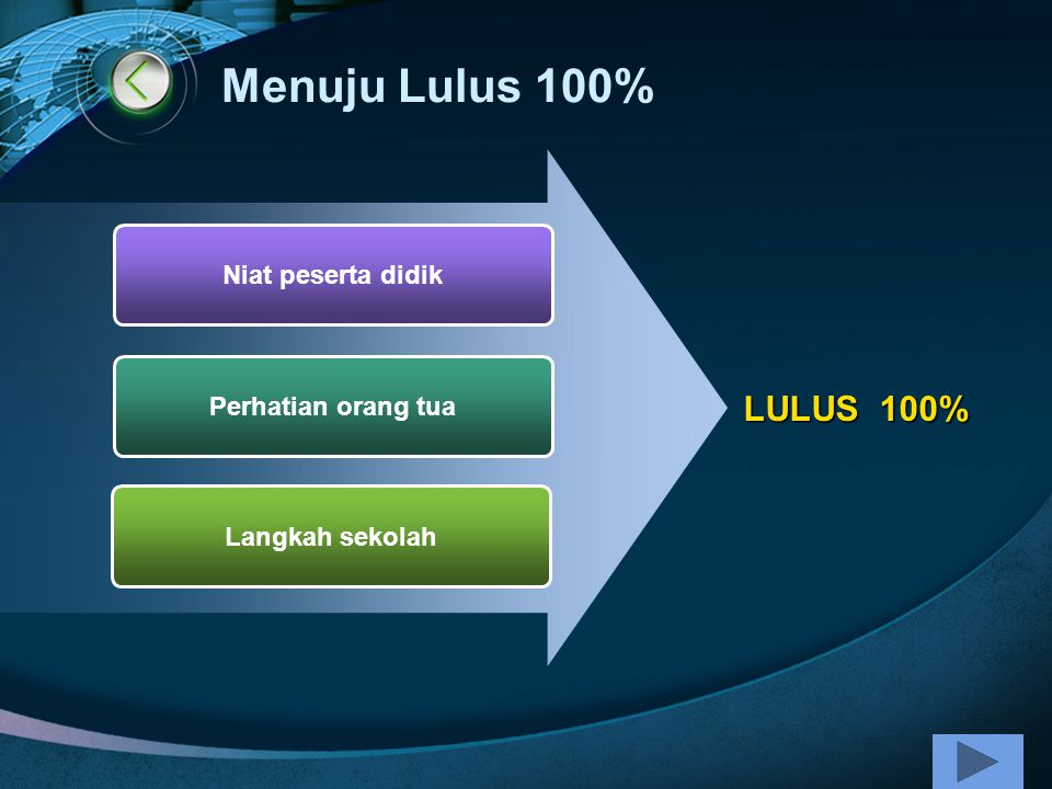 Menuju Lulus 100% Niat peserta didik Perhatian orang tua Langkah sekolah LULUS 100%