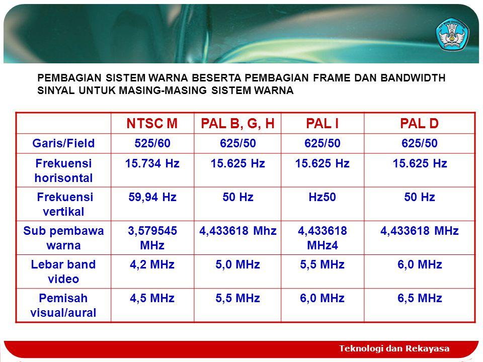 Teknologi dan Rekayasa NTSC MPAL B, G, HPAL IPAL D Garis/Field525/60625/50 Frekuensi horisontal 15.734 Hz15.625 Hz Frekuensi vertikal 59,94 Hz50 HzHz5