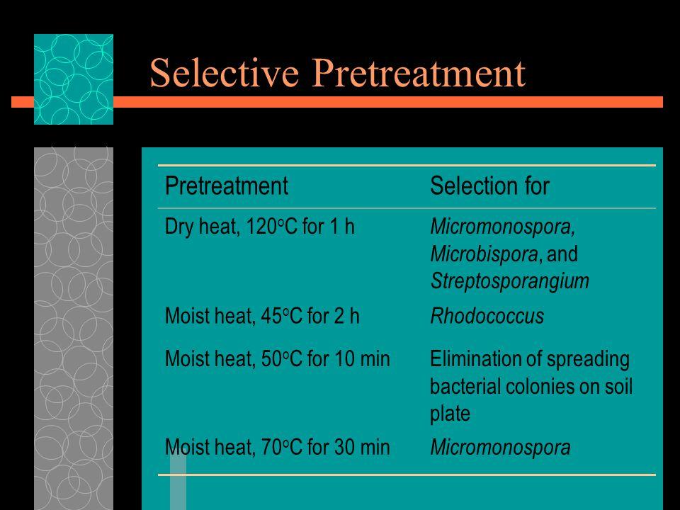 Selective Pretreatment PretreatmentSelection for Dry heat, 120 o C for 1 h Micromonospora, Microbispora, and Streptosporangium Moist heat, 45 o C for 2 h Rhodococcus Moist heat, 50 o C for 10 minElimination of spreading bacterial colonies on soil plate Moist heat, 70 o C for 30 min Micromonospora