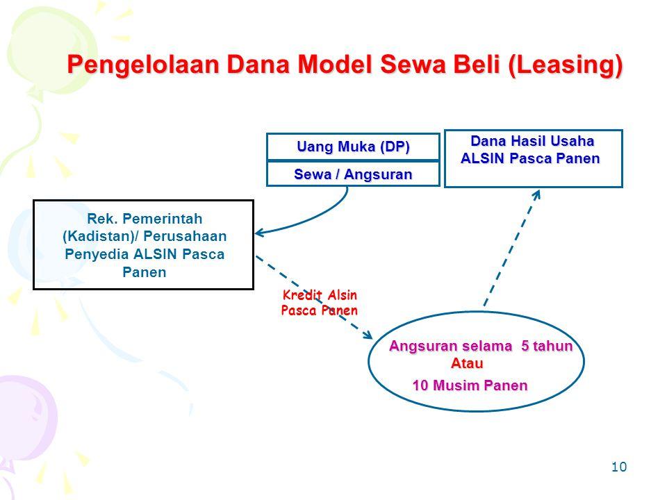 10 Pengelolaan Dana Model Sewa Beli (Leasing) Sewa / Angsuran Rek.