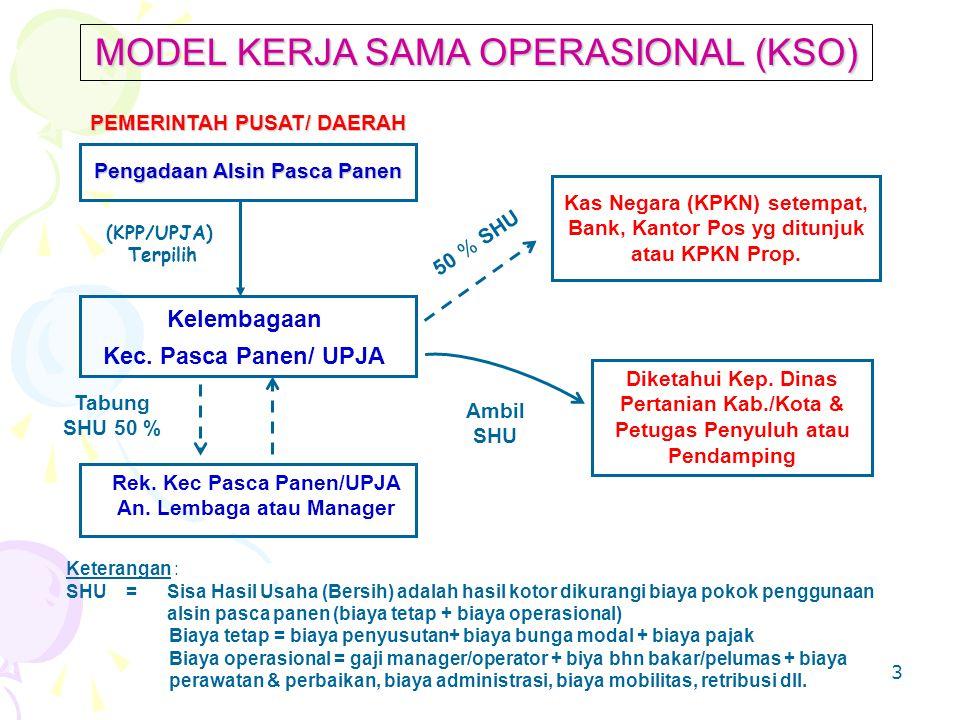 3 MODEL KERJA SAMA OPERASIONAL (KSO) Keterangan : SHU = Sisa Hasil Usaha (Bersih) adalah hasil kotor dikurangi biaya pokok penggunaan alsin pasca panen (biaya tetap + biaya operasional) Biaya tetap = biaya penyusutan+ biaya bunga modal + biaya pajak Biaya operasional = gaji manager/operator + biya bhn bakar/pelumas + biaya perawatan & perbaikan, biaya administrasi, biaya mobilitas, retribusi dll.