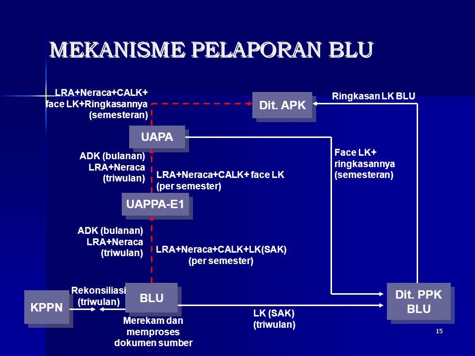 15 MEKANISME PELAPORAN BLU KPPN BLU UAPA Dit. APK Dit. PPK BLU Dit. PPK BLU UAPPA-E1 Rekonsiliasi (triwulan) Merekam dan memproses dokumen sumber LRA+
