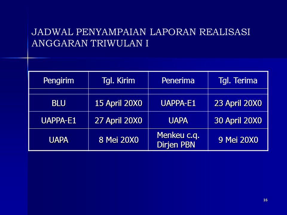 16 JADWAL PENYAMPAIAN LAPORAN REALISASI ANGGARAN TRIWULAN I PengirimTgl. KirimPenerimaTgl. Terima BLU 15 April 20X0 UAPPA-E1 23 April 20X0 UAPPA-E1 27