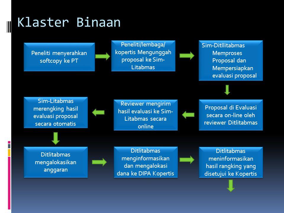 Klaster Binaan Peneliti menyerahkan softcopy ke PT Peneliti/lembaga/ kopertis Mengunggah proposal ke Sim- Litabmas Sim-Ditllitabmas Memproses Proposal