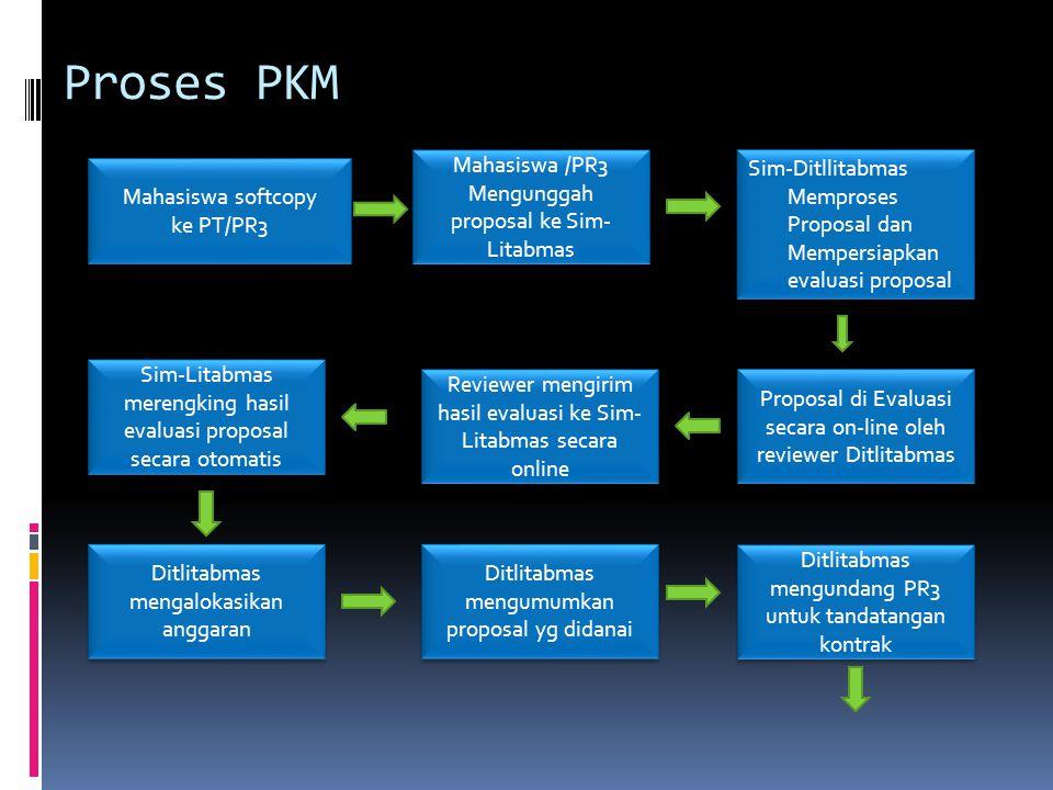 Proses PKM Mahasiswa softcopy ke PT/PR3 Mahasiswa softcopy ke PT/PR3 Mahasiswa /PR3 Mengunggah proposal ke Sim- Litabmas Sim-Ditllitabmas Memproses Proposal dan Mempersiapkan evaluasi proposal Sim-Litabmas merengking hasil evaluasi proposal secara otomatis Proposal di Evaluasi secara on-line oleh reviewer Ditlitabmas Ditlitabmas mengumumkan proposal yg didanai Ditlitabmas mengalokasikan anggaran Reviewer mengirim hasil evaluasi ke Sim- Litabmas secara online Ditlitabmas mengundang PR3 untuk tandatangan kontrak