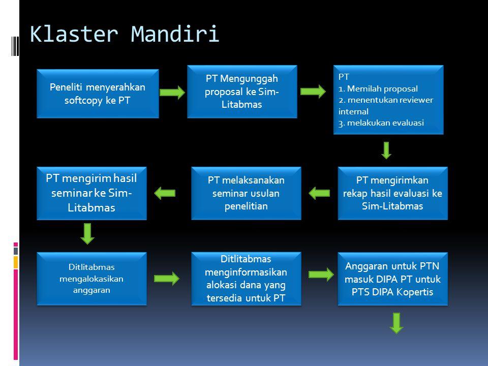 Klaster Mandiri Peneliti menyerahkan softcopy ke PT PT Mengunggah proposal ke Sim- Litabmas PT 1. Memilah proposal 2. menentukan reviewer internal 3.