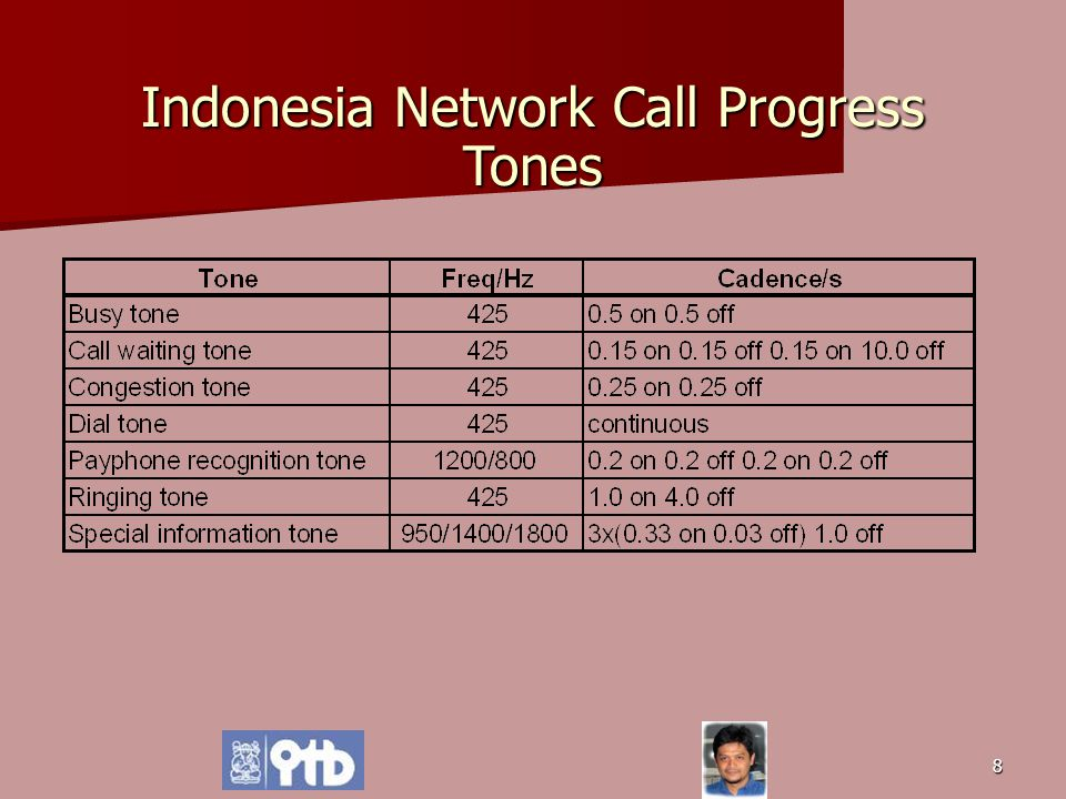 8 Indonesia Network Call Progress Tones