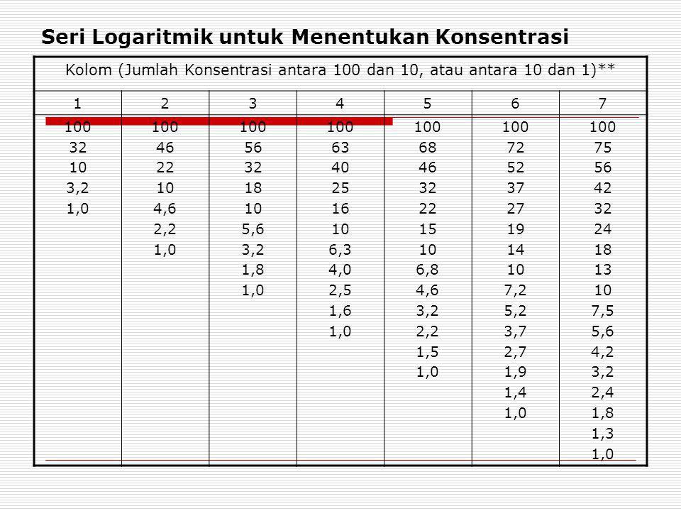 Seri Logaritmik untuk Menentukan Konsentrasi Kolom (Jumlah Konsentrasi antara 100 dan 10, atau antara 10 dan 1)** 1234567 100 32 10 3,2 1,0 100 46 22