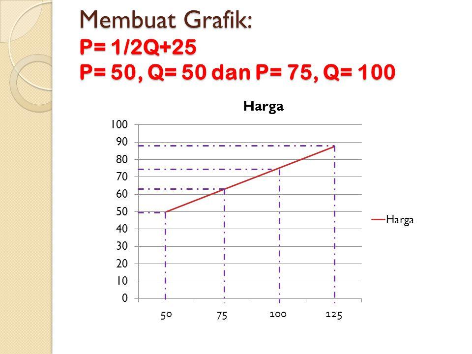 Membuat Grafik: P= 1/2Q+25 P= 50, Q= 50 dan P= 75, Q= 100